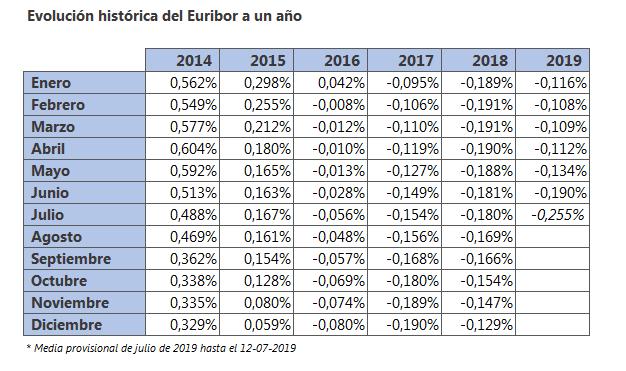 media euribor 14 07 2019